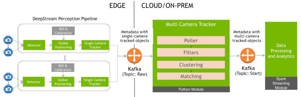 Multi-camera tracking architecture block diagram