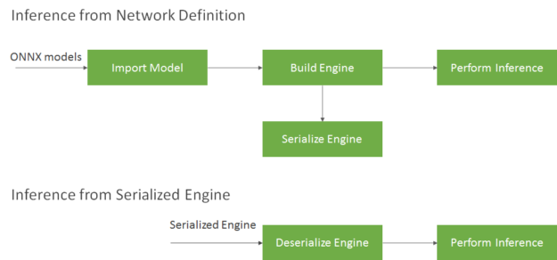 serializing / deserializing flow diagram