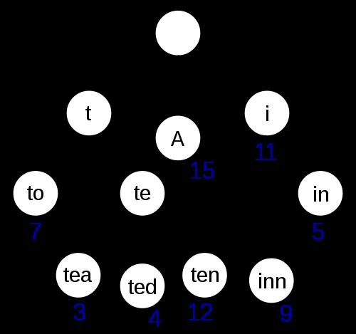 Trie diagram