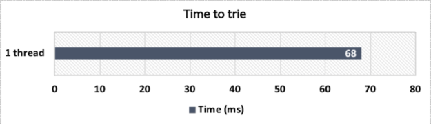 CPU performance on trie