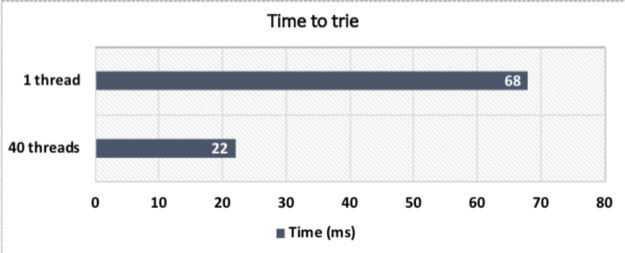 Concurrent version performance chart on multicore CPU