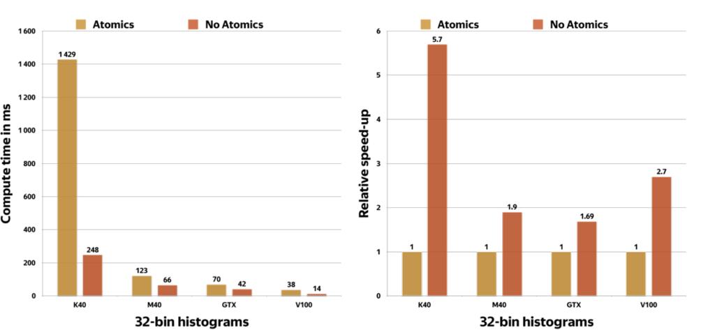 Atomic vs non-atomics histograms