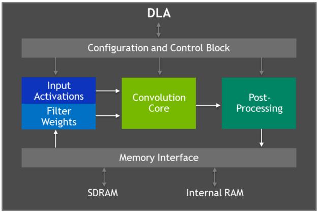 DLA block diagram