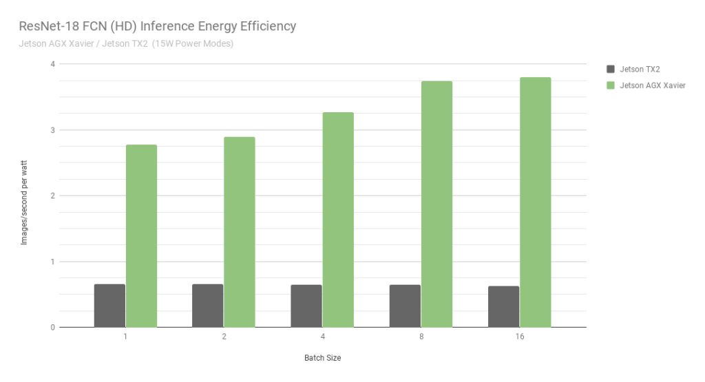 ResNet 18 FCN HD Inference Energy Efficiency chart