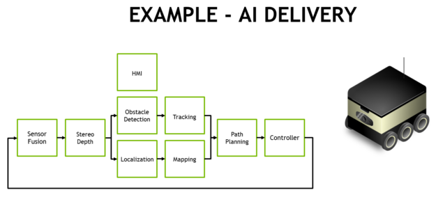 delivery pipeline flow diagram