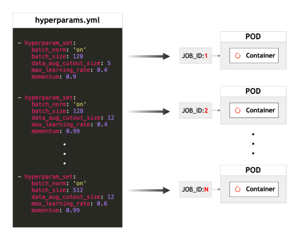 hyperparameter sets mapped to each Kubernetes Job