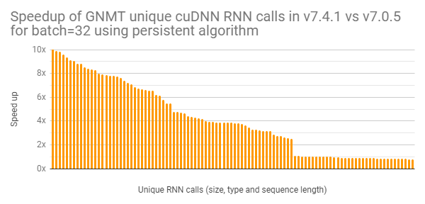 Chart of GMNT unique RNN calls performance