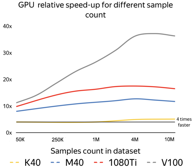 GPU speedup chart