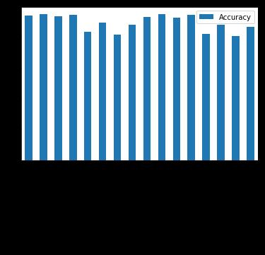 Accuracy chart
