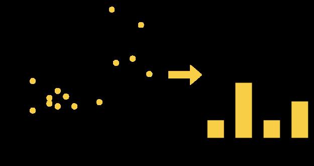 Splitting histogrames example charts