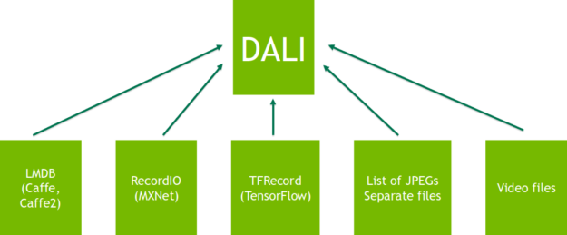 DALI interoperability diagram