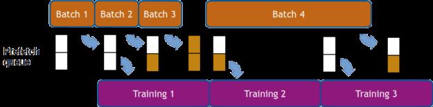 Data processing overlaps training diagram