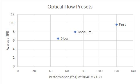 Optical flow vs performance chart