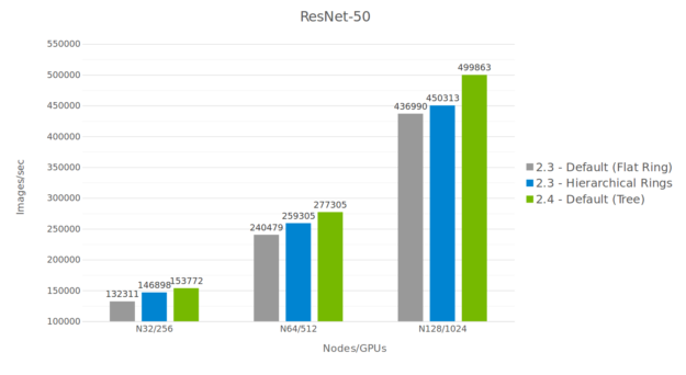 NCCL performance comparison on ResNet50 chart