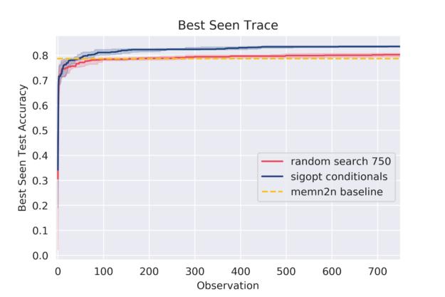best seen sigopt conditionals random 750 overlayed charft