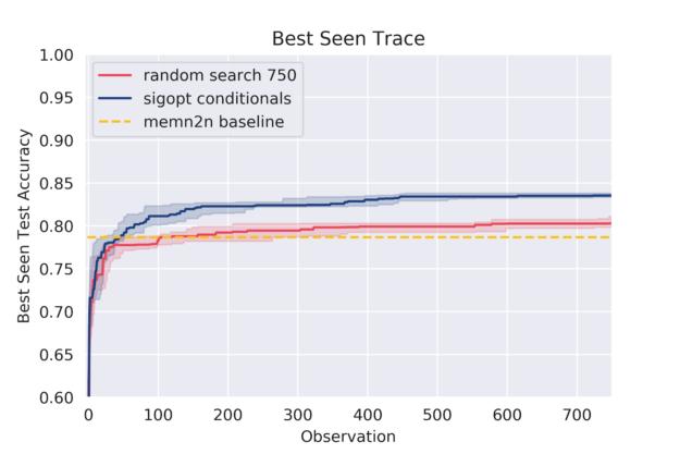 best seen sigopt conditionals random zoomed 750 overlayed chart