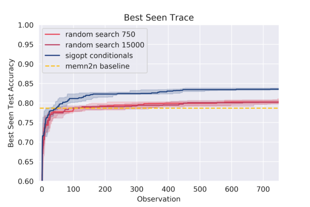 best seen sigopt conditionals random zoomed all overlayed chart