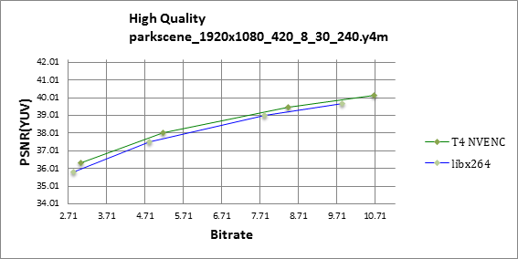 PSNR RD curve chart for Park Scene in 1080p