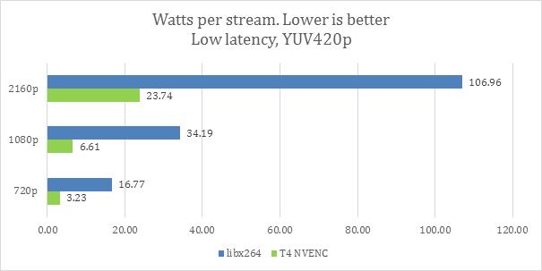 Watts per stream, low-latency mode chart