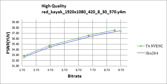 PSNR RD curve chart for Red Kayak sequence, 1080p