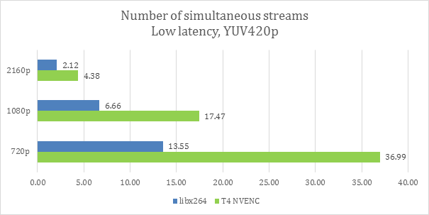 Simultaneous encoded 30fps streams chart
