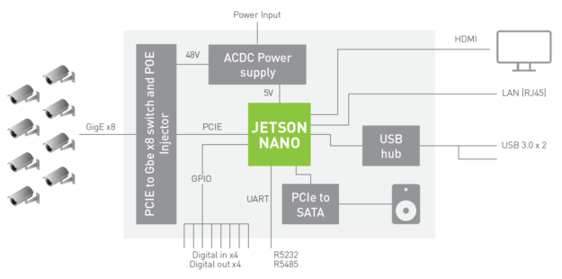Jetson Nano NVR Block Diagram