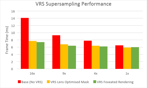 VRS performance improvement chart
