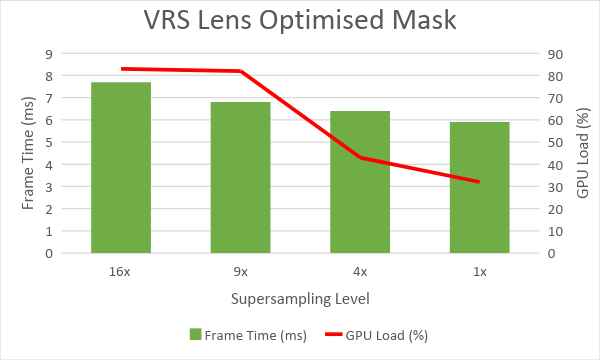 Perforamance with VRS lens optimized mask chart
