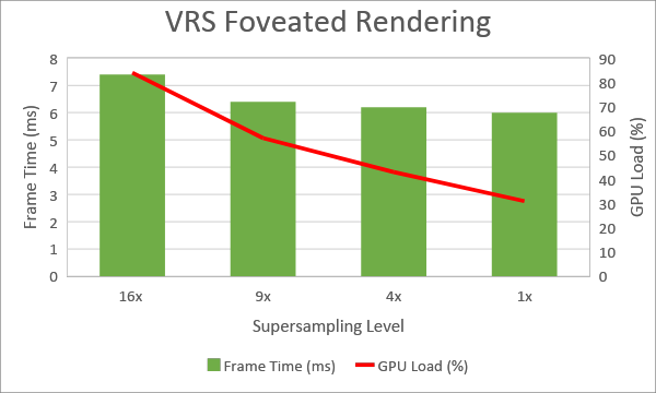 VRS foveated rendering performance chart frame time