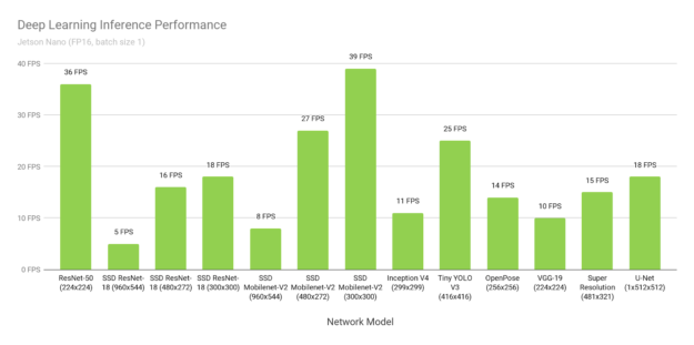 Jetson Nano deep learning inference performance chart