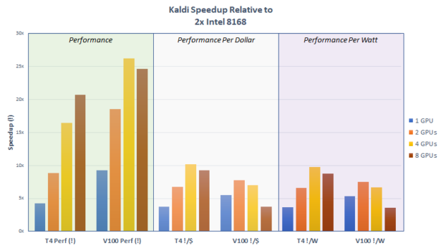 Kaldi performance scaling with multiple GPUs chart