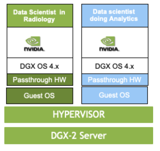 Multi-tenant VMs on DGX-2 diagram