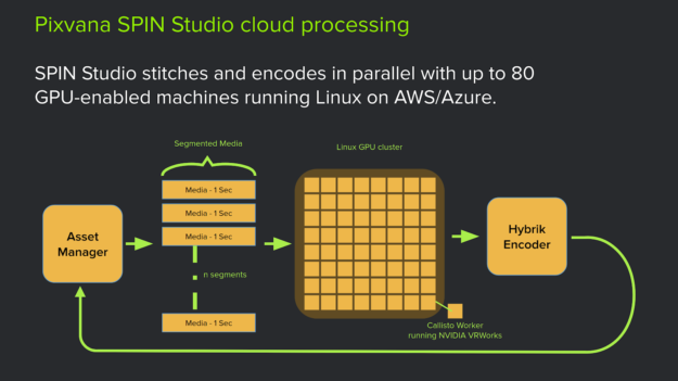 SPIN Studio cloud processing diagram