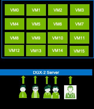 Many VM users image