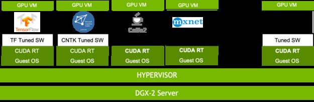 Multiple DL frameworks in secure VMs chart