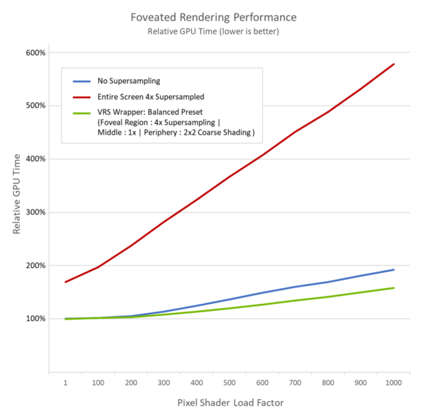FoveationShadingRateBalancedRelativePerf 03 chart