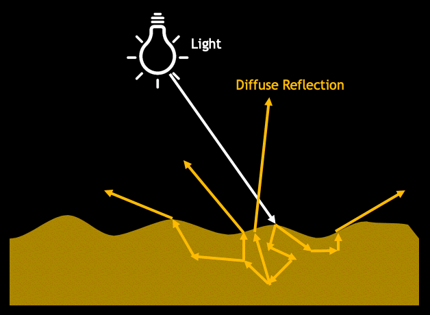 Diffuse reflection diagram