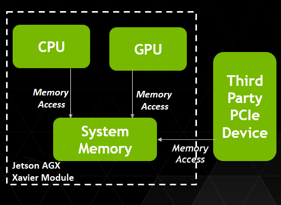 GPUDirectd-RDMA diagram