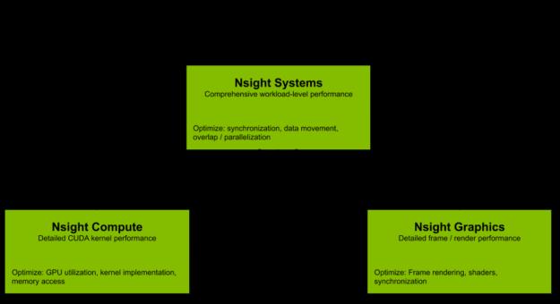Nsight tools flowchart diagram