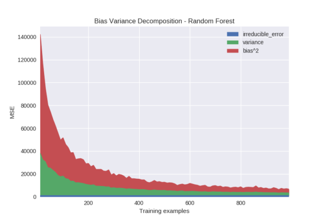 bias variance decomposition random forest training examples graph
