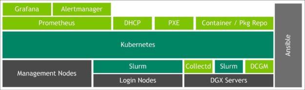 DGX POD management software diagram