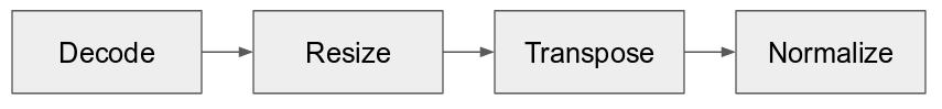 ResNet50 validation data preprocessing pipeline flowcahrt