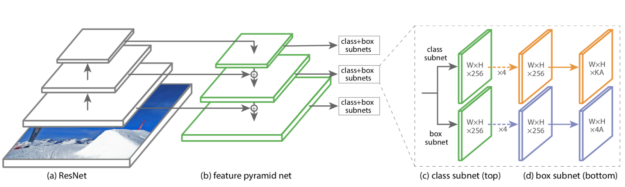 RetinaNet architecture diagram