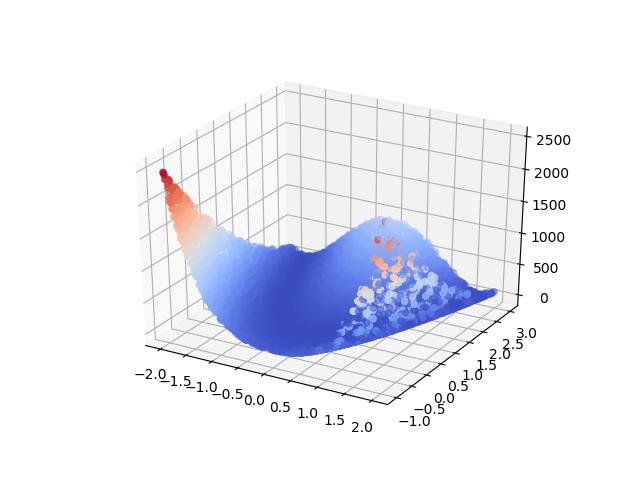 rosenbrock function image