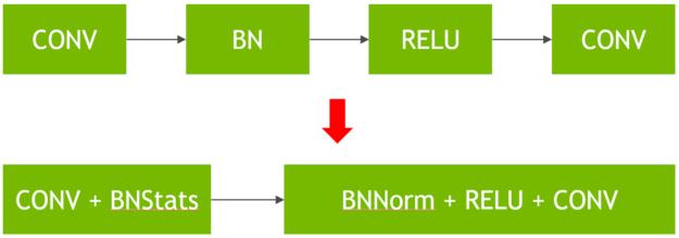 Fused convolution plus batchnorm kernels diagram