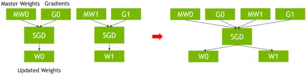SGD optimer improvements diagram