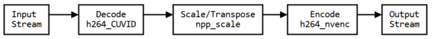 Transcoding pipeline with ffmpeg flow diagram