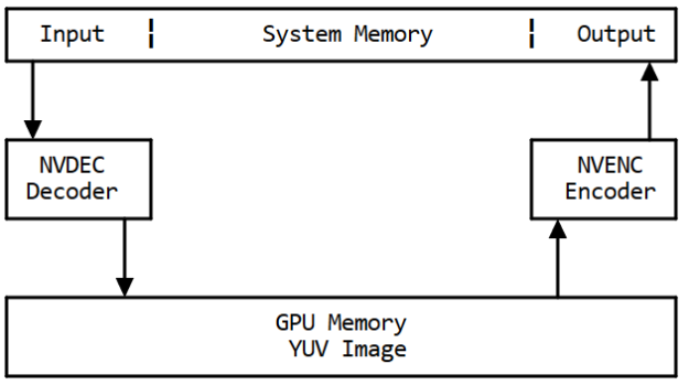 Memory flow with hwaccel diagram