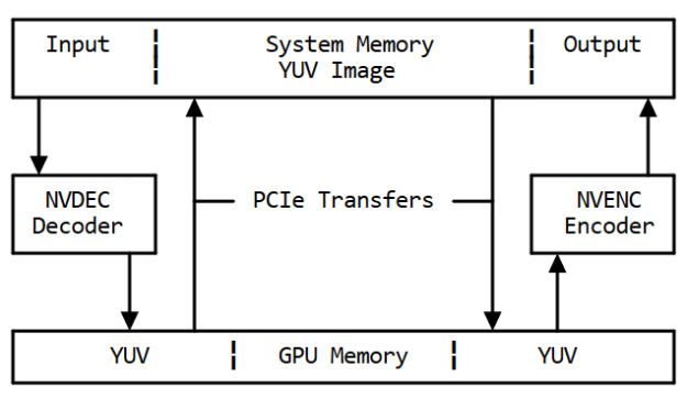 Memory flow without hwaccel diagram