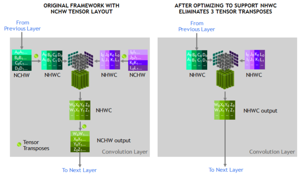 NHWC layout improvements diagram